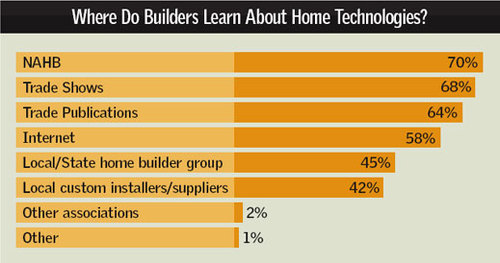 Builder_survey