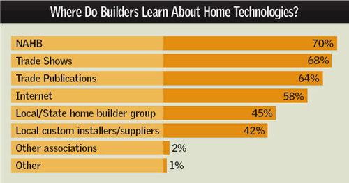Builder_survey